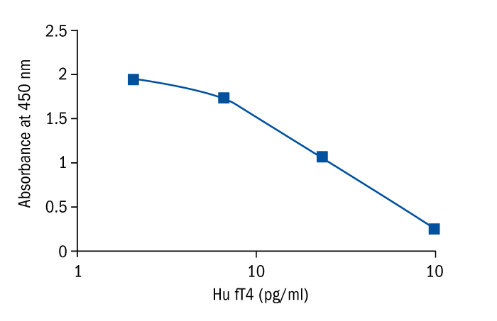 Thyroxine Free Ft4 Human Elisa Biovendor