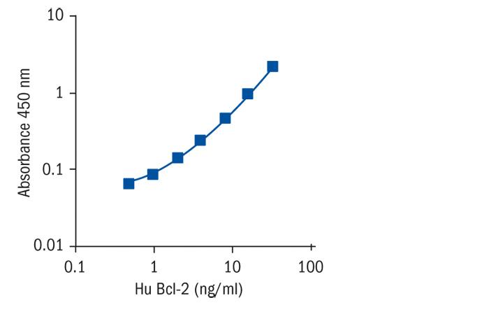 Calibration Range