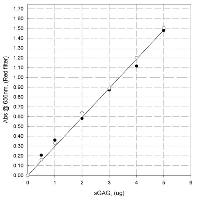 Blyscan™ SGAG Assay (Standard Kit Size)
